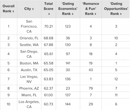 2016's Best & Worst Cities for Singles