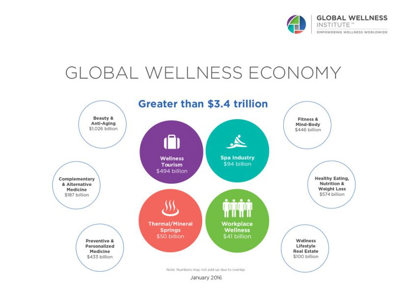 Global Wellness Institute Launches Wellness Moonshot: Destination—A World Free of Preventable Disease